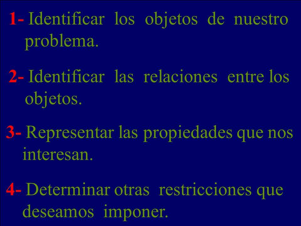 1- Identificar los objetos de nuestro problema. 2- Identificar las relaciones entre los objetos. 3- Representar las propiedades que nos interesan. 4-