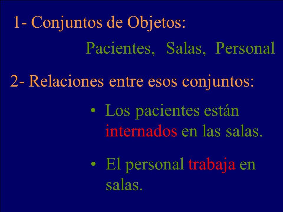 1- Conjuntos de Objetos: Pacientes,Salas,Personal 2- Relaciones entre esos conjuntos: Los pacientes están internados en las salas. El personal trabaja