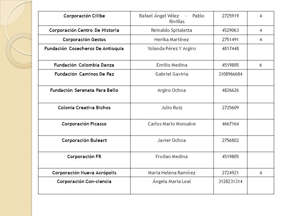 Corporación CílibeRafael Ángel Vélez - Pablo Rivillas 27259194 Corporación Centro De HistoriaReinaldo Spitaletta45290634 Corporación GestosHerika Martínez27514914 Fundación Cosecheros De AntioquiaYolanda Pérez Y Argiro4817448 Fundación Colombia DanzaEmilio Medina45198056 Fundación Caminos De PazGabriel Gaviria3108966684 Fundación Serenata Para BelloArgiro Ochoa4826626 Colonia Creativa BichosJulio Ruiz2725609 Corporación PicassoCarlos Mario Monsalve4667164 Corporación BuleartJavier Ochoa2756802 Corporación FRFroilan Medina4519805 Corporación Nueva AcrópolisMaria Helena Ramírez27249214 Corporación Con-cienciaÁngela Maria Leal3128231314