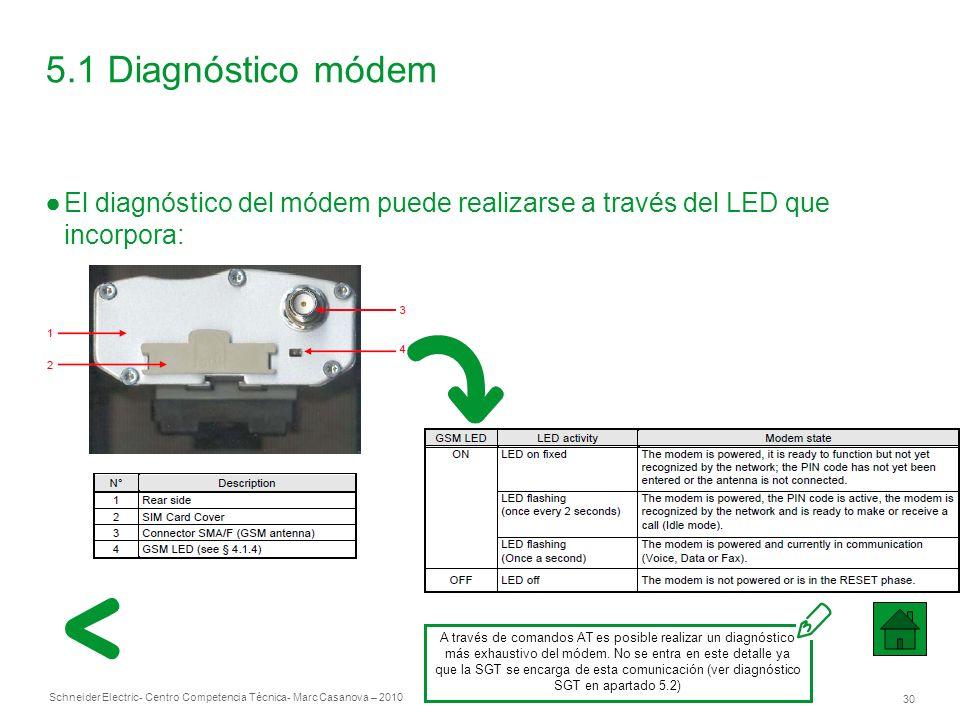Schneider Electric 30 - Centro Competencia Técnica- Marc Casanova – 2010 5.1 Diagnóstico módem El diagnóstico del módem puede realizarse a través del LED que incorpora: A través de comandos AT es posible realizar un diagnóstico más exhaustivo del módem.