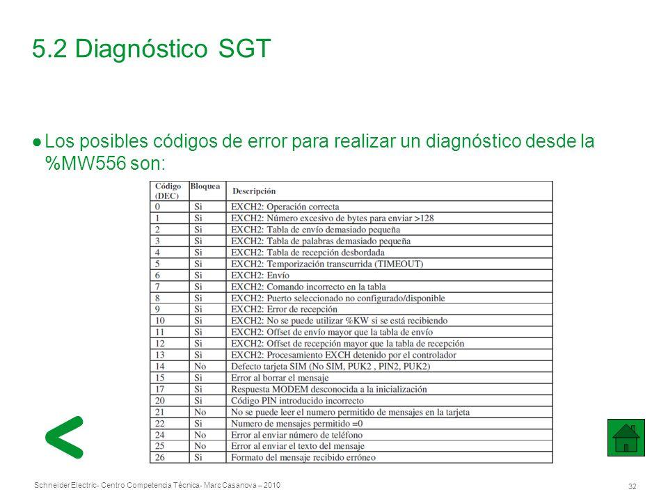 Schneider Electric 32 - Centro Competencia Técnica- Marc Casanova – 2010 5.2 Diagnóstico SGT Los posibles códigos de error para realizar un diagnóstico desde la %MW556 son: