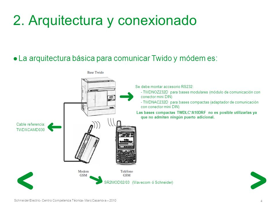 Schneider Electric 4 - Centro Competencia Técnica- Marc Casanova – 2010 2.
