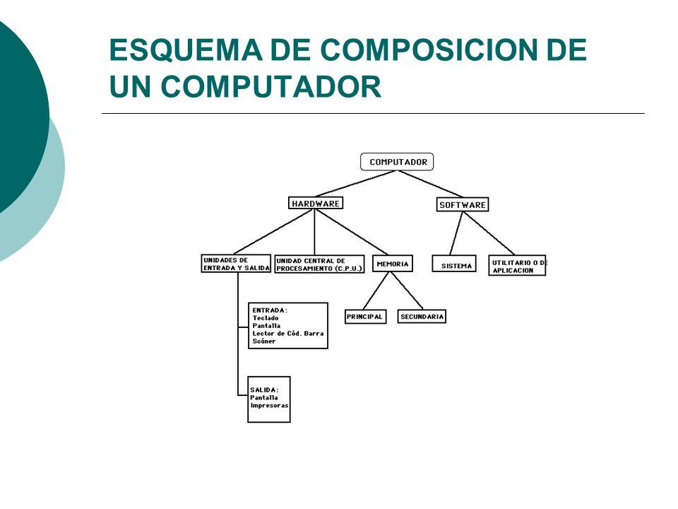 ESQUEMA DE COMPOSICION DE UN COMPUTADOR