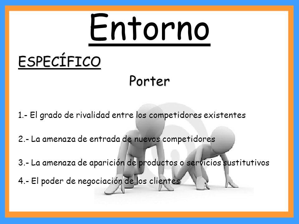 Entorno ESPECÍFICOPorter 1.- El grado de rivalidad entre los competidores existentes 2.- La amenaza de entrada de nuevos competidores 3.- La amenaza d