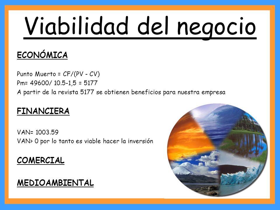 Viabilidad del negocio ECONÓMICA Punto Muerto = CF/(PV - CV) Pm= 49600/ 10.5-1,5 = 5177 A partir de la revista 5177 se obtienen beneficios para nuestr