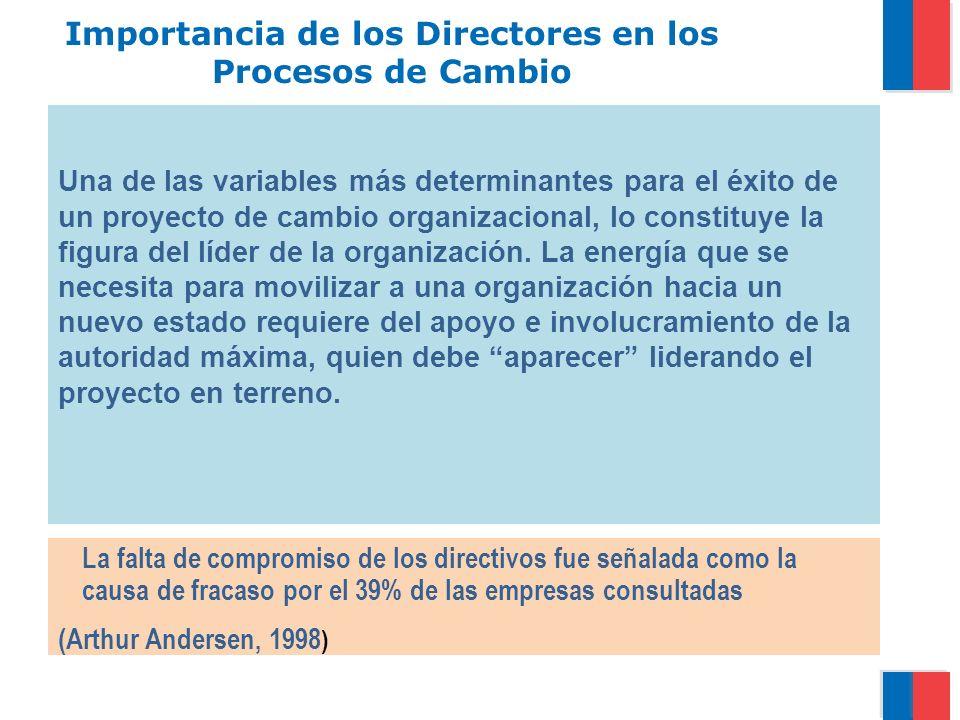 Importancia de los Directores en los Procesos de Cambio La falta de compromiso de los directivos fue señalada como la causa de fracaso por el 39% de l
