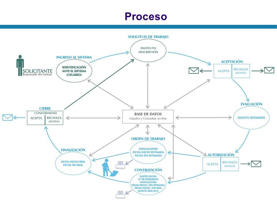 Objetivos del Registro Establecer un nuevo canal de vinculación con el medio de fácil acceso.