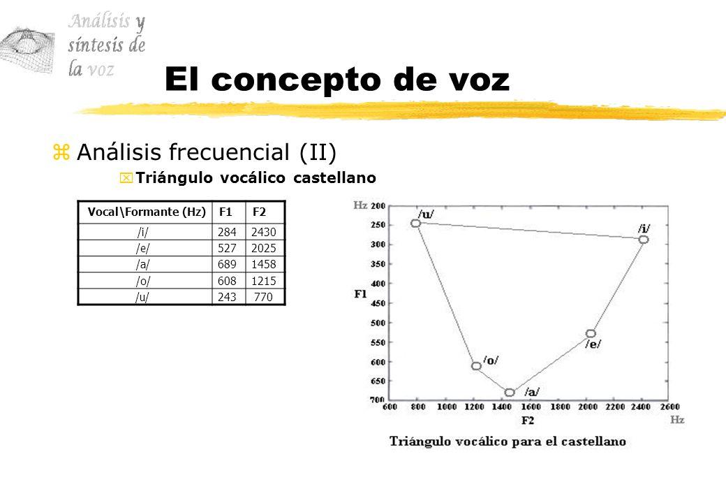 El concepto de voz zAnálisis frecuencial (II) xTriángulo vocálico castellano Vocal\Formante (Hz)F1F2 /i/2842430 /e/5272025 /a/6891458 /o/6081215 /u/24