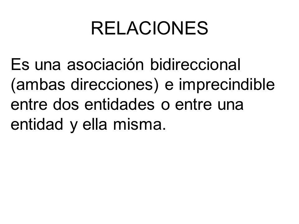 RELACIONES Es una asociación bidireccional (ambas direcciones) e imprecindible entre dos entidades o entre una entidad y ella misma.