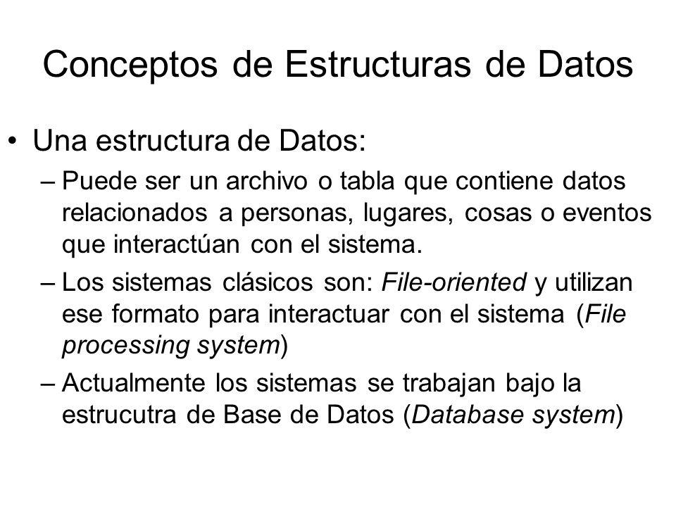 Conceptos de Estructuras de Datos Una estructura de Datos: –Puede ser un archivo o tabla que contiene datos relacionados a personas, lugares, cosas o eventos que interactúan con el sistema.