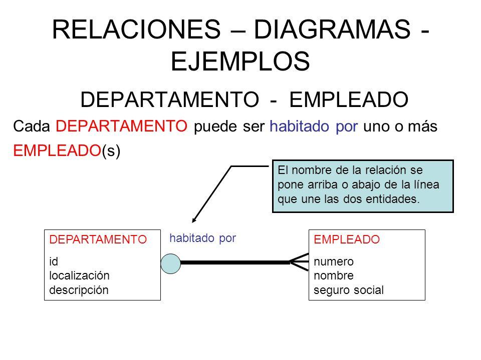 RELACIONES – DIAGRAMAS - EJEMPLOS DEPARTAMENTO - EMPLEADO Cada DEPARTAMENTO puede ser habitado por uno o más EMPLEADO(s) DEPARTAMENTO id localización descripción EMPLEADO numero nombre seguro social habitado por El nombre de la relación se pone arriba o abajo de la línea que une las dos entidades.