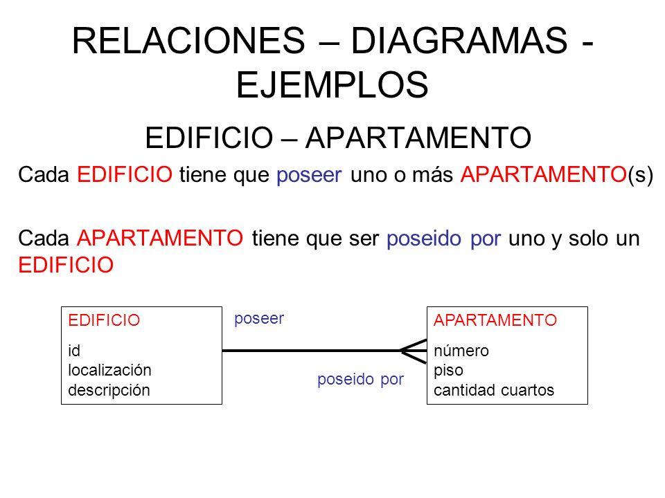 RELACIONES – DIAGRAMAS - EJEMPLOS EDIFICIO – APARTAMENTO Cada EDIFICIO tiene que poseer uno o más APARTAMENTO(s) Cada APARTAMENTO tiene que ser poseido por uno y solo un EDIFICIO EDIFICIO id localización descripción APARTAMENTO número piso cantidad cuartos poseer poseido por