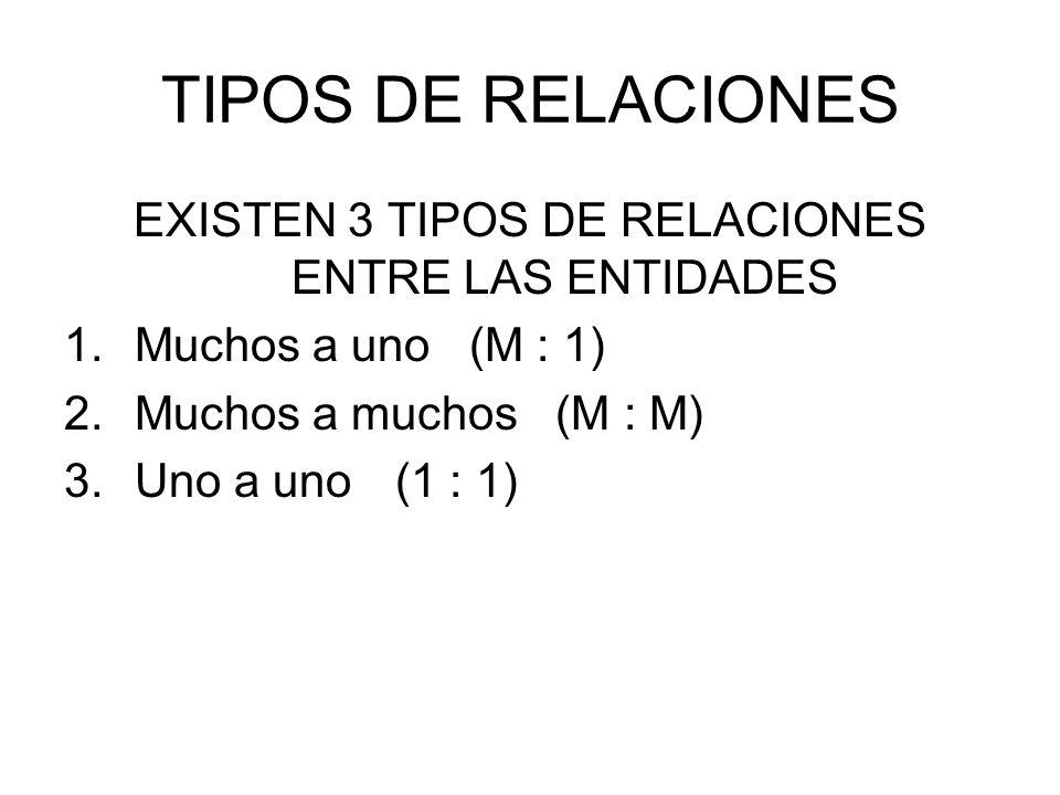 TIPOS DE RELACIONES EXISTEN 3 TIPOS DE RELACIONES ENTRE LAS ENTIDADES 1.Muchos a uno (M : 1) 2.Muchos a muchos (M : M) 3.Uno a uno (1 : 1)