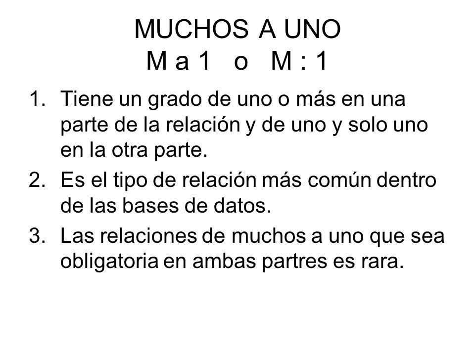 MUCHOS A UNO M a 1 o M : 1 1.Tiene un grado de uno o más en una parte de la relación y de uno y solo uno en la otra parte.