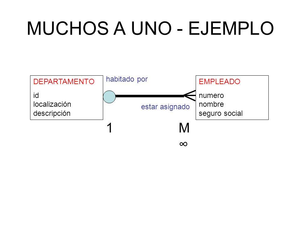 MUCHOS A UNO - EJEMPLO DEPARTAMENTO id localización descripción EMPLEADO numero nombre seguro social habitado por estar asignado M 1