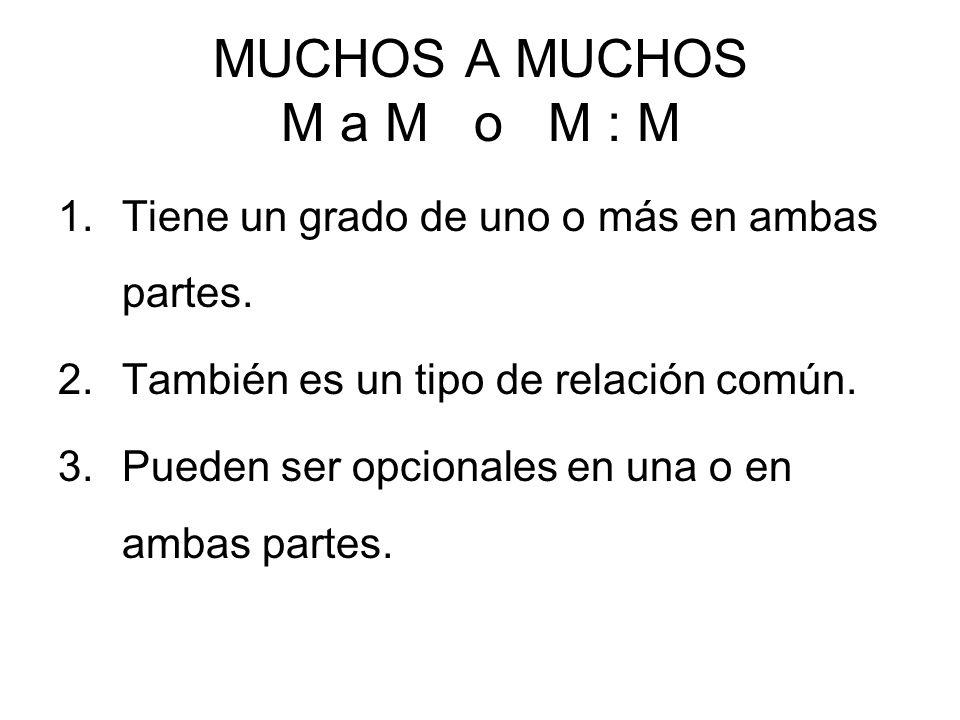 MUCHOS A MUCHOS M a M o M : M 1.Tiene un grado de uno o más en ambas partes.