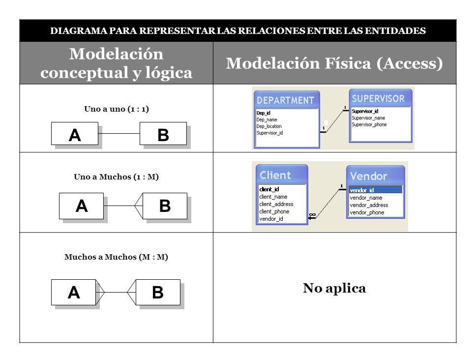 DIAGRAMA PARA REPRESENTAR LAS RELACIONES ENTRE LAS ENTIDADES Modelación conceptual y lógica Modelación Física (Access) Uno a uno (1 : 1) Uno a Muchos (1 : M) Muchos a Muchos (M : M) No aplica A A B B B B A A A A B B