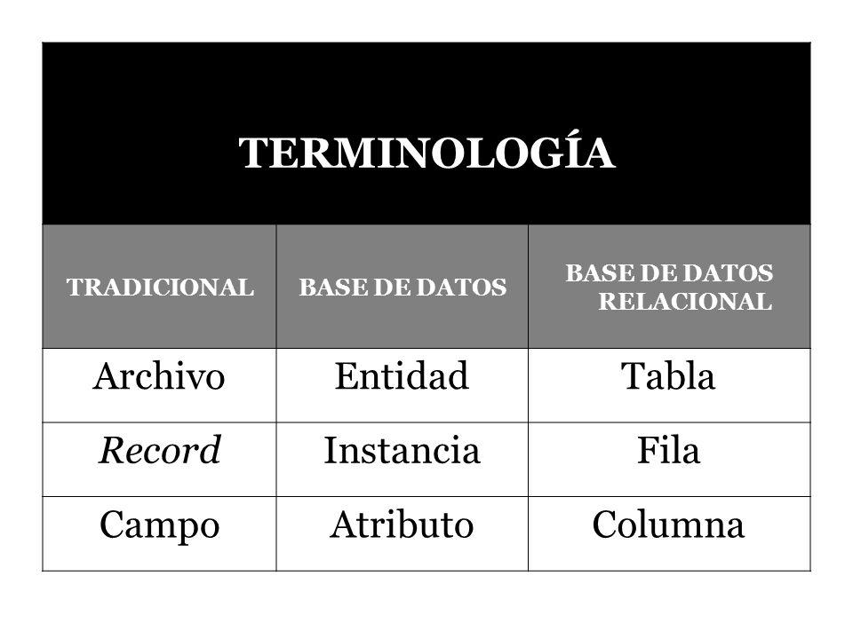 TERMINOLOGÍA TRADICIONALBASE DE DATOS BASE DE DATOS RELACIONAL ArchivoEntidadTabla RecordInstanciaFila CampoAtributoColumna