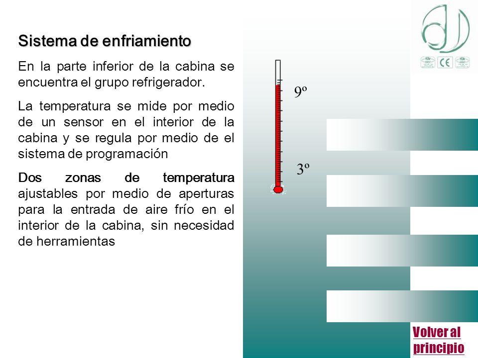 Volver al principio Sistema de enfriamiento En la parte inferior de la cabina se encuentra el grupo refrigerador.