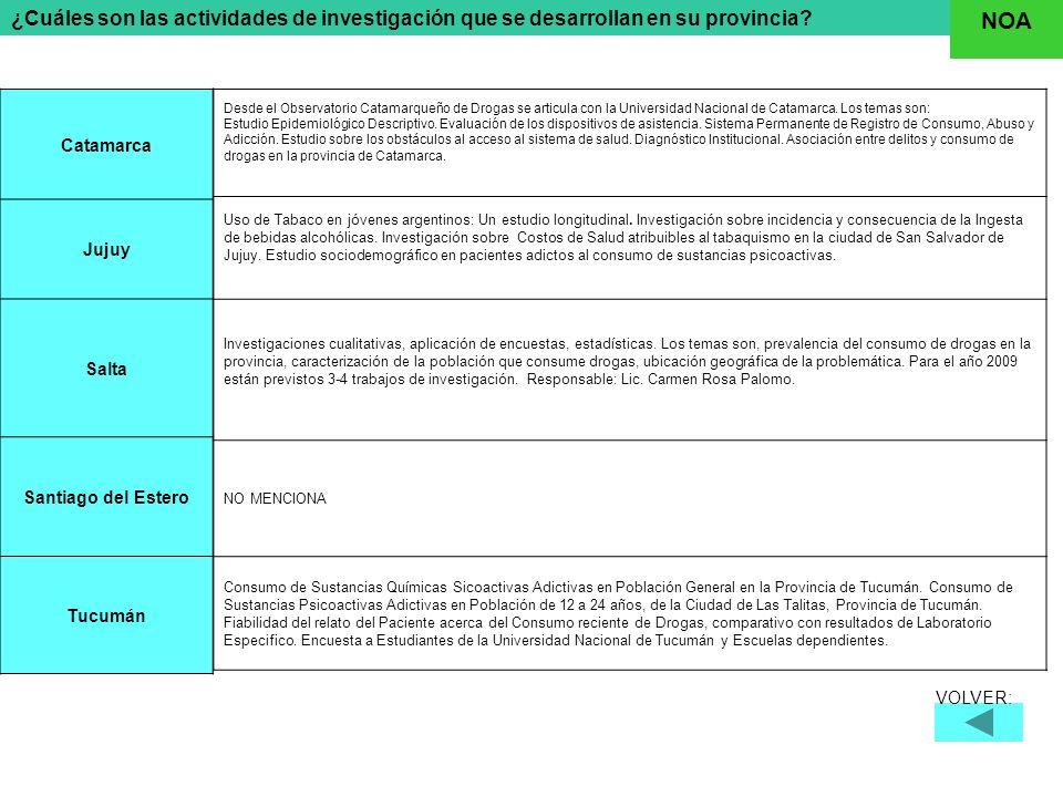 ¿Cuáles son las actividades de investigación que se desarrollan en su provincia.