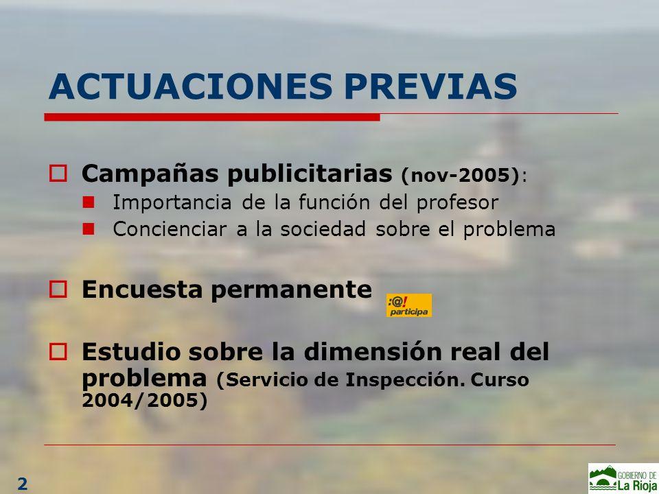 ACTUACIONES PREVIAS Campañas publicitarias (nov-2005): Importancia de la función del profesor Concienciar a la sociedad sobre el problema Encuesta per