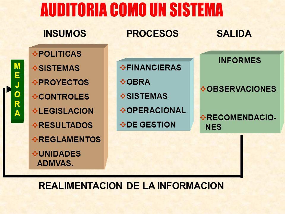 INSUMOSPROCESOSSALIDA POLITICAS SISTEMAS PROYECTOS CONTROLES LEGISLACION RESULTADOS REGLAMENTOS UNIDADES ADMVAS. FINANCIERAS OBRA SISTEMAS OPERACIONAL