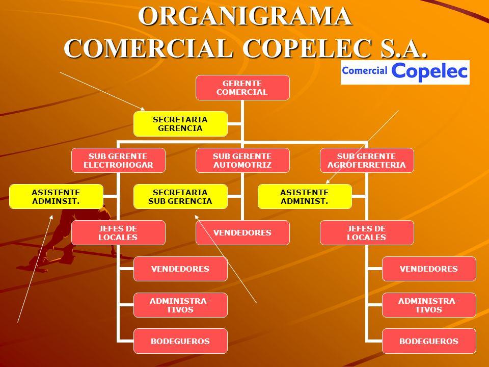 ORGANIGRAMA COMERCIAL COPELEC S.A.
