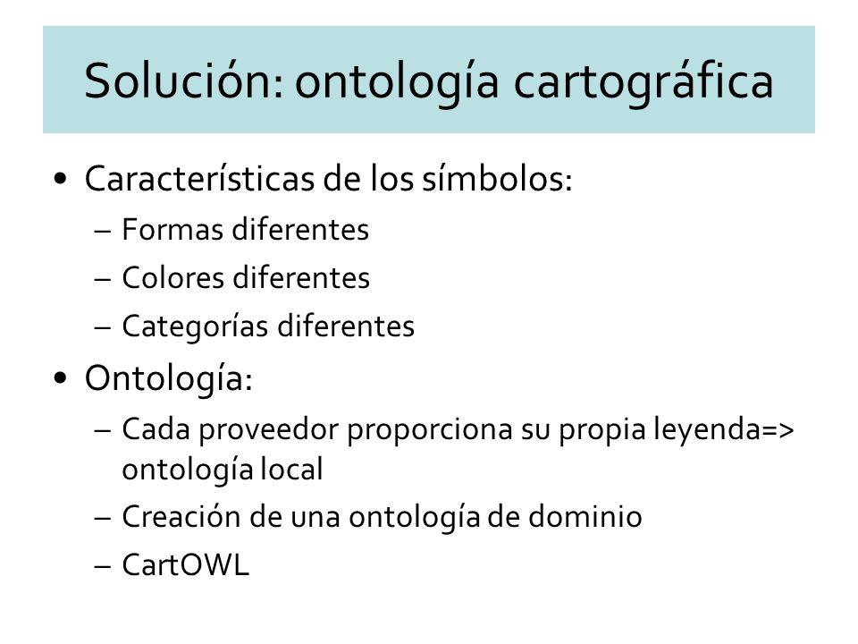 Solución: ontología cartográfica Características de los símbolos: –Formas diferentes –Colores diferentes –Categorías diferentes Ontología: –Cada proveedor proporciona su propia leyenda=> ontología local –Creación de una ontología de dominio –CartOWL