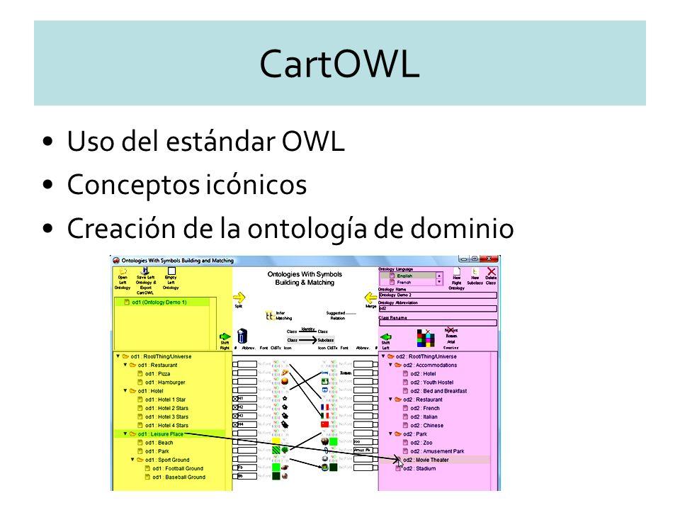 CartOWL Uso del estándar OWL Conceptos icónicos Creación de la ontología de dominio