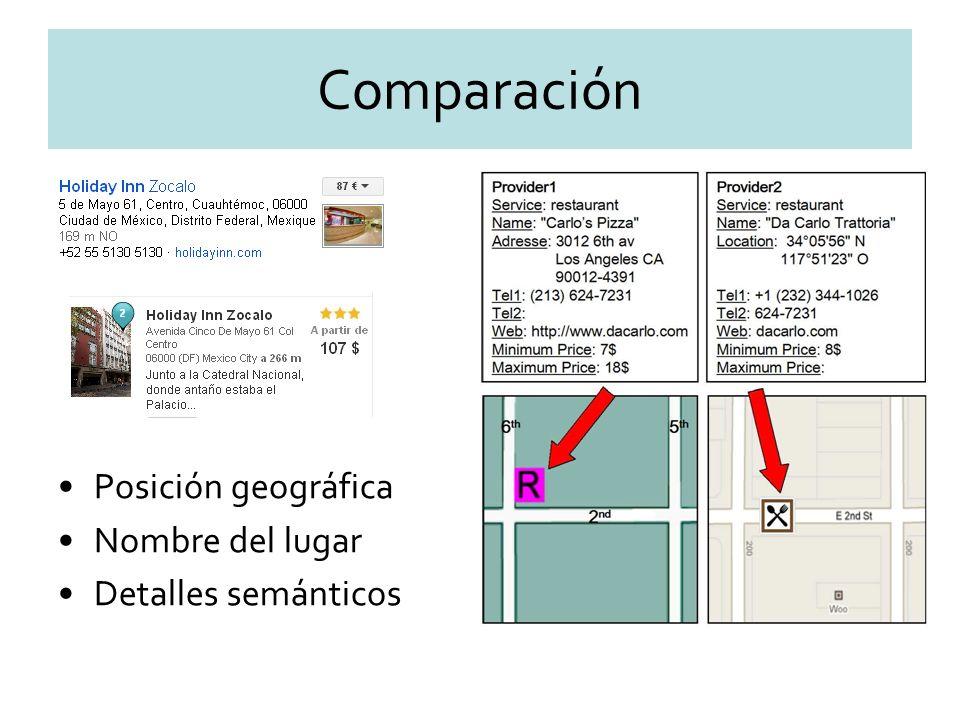 Comparación Posición geográfica Nombre del lugar Detalles semánticos