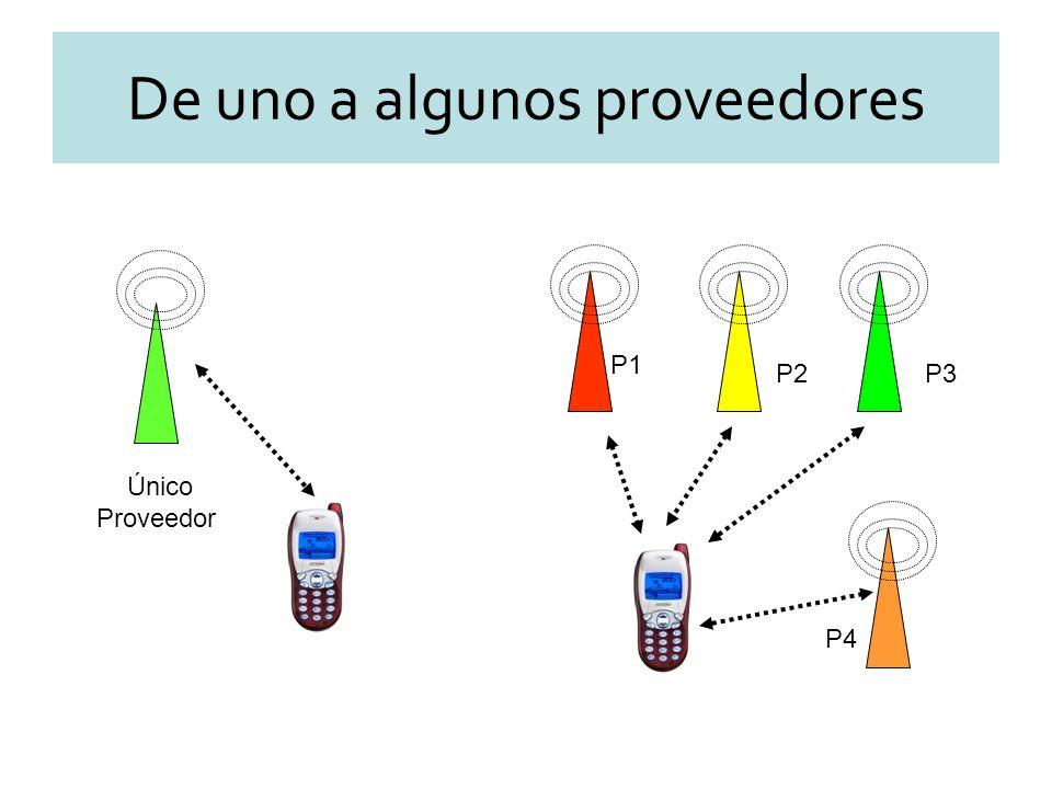 Único Proveedor P1 P2P3 P4 De uno a algunos proveedores