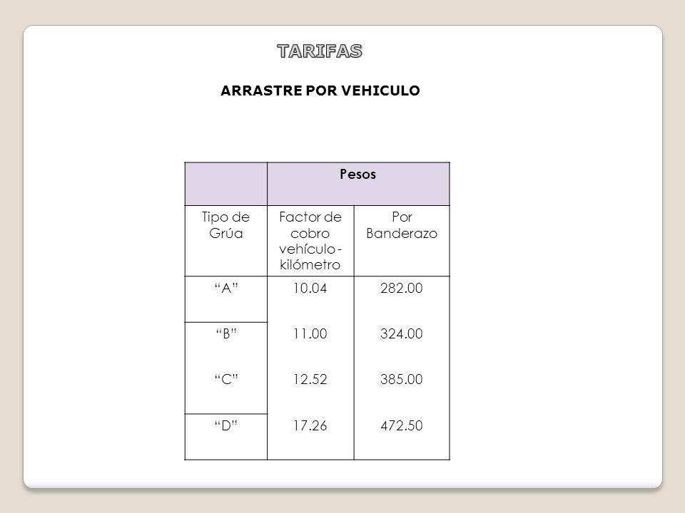 ConceptoCuota por Hora de Servicio (Pesos) Abanderamiento con Grúa 321.50 Abanderamiento Manual 27.00 Custodia de Vehículo con Grúa 268.00 Maniobras d