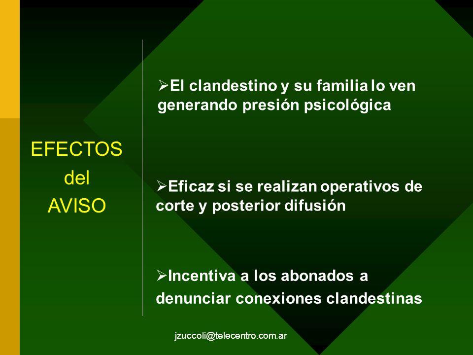 jzuccoli@telecentro.com.ar EFECTOS del AVISO El clandestino y su familia lo ven generando presión psicológica Eficaz si se realizan operativos de cort