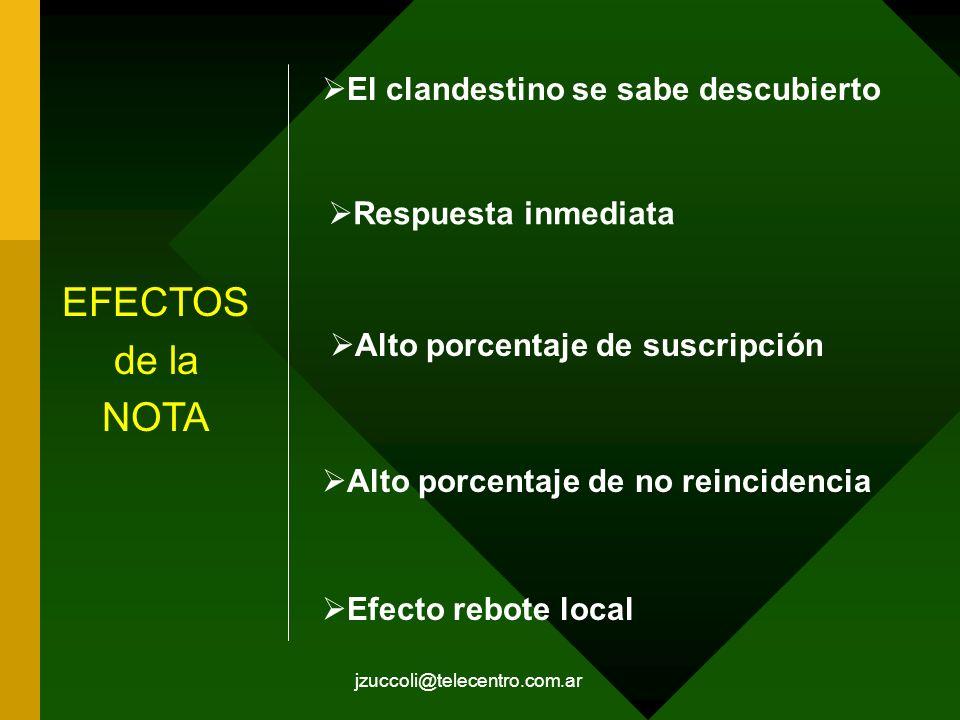 jzuccoli@telecentro.com.ar EFECTOS de la NOTA El clandestino se sabe descubierto Respuesta inmediata Alto porcentaje de suscripción Alto porcentaje de