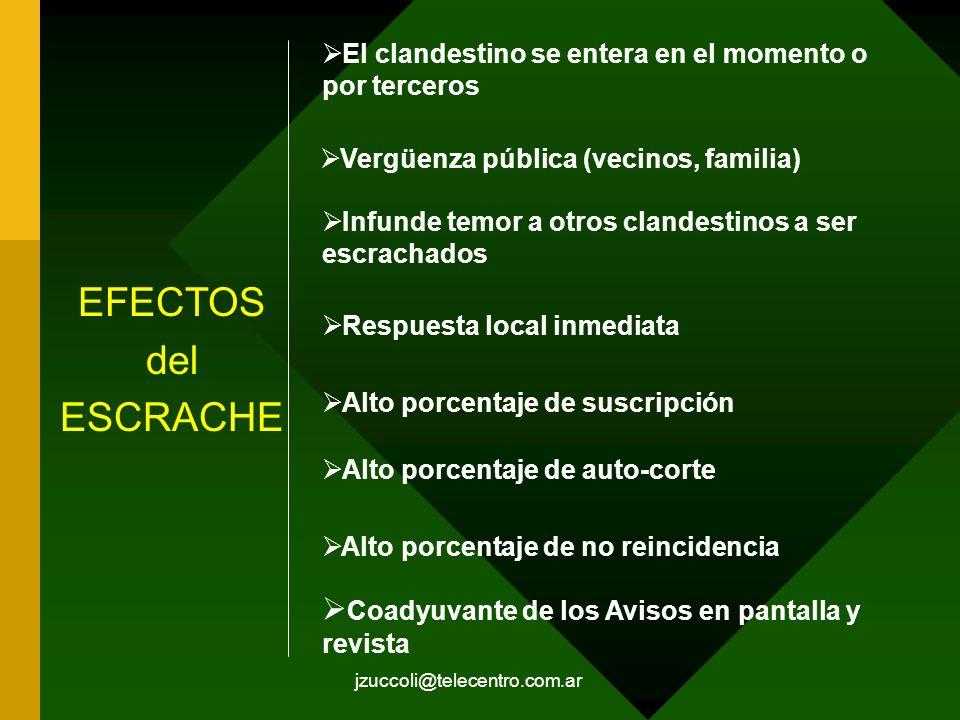 jzuccoli@telecentro.com.ar EFECTOS del ESCRACHE El clandestino se entera en el momento o por terceros Infunde temor a otros clandestinos a ser escrach
