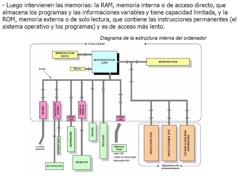 - Luego intervienen las memorias: la RAM, memoria interna o de acceso directo, que almacena los programas y las informaciones variables y tiene capaci