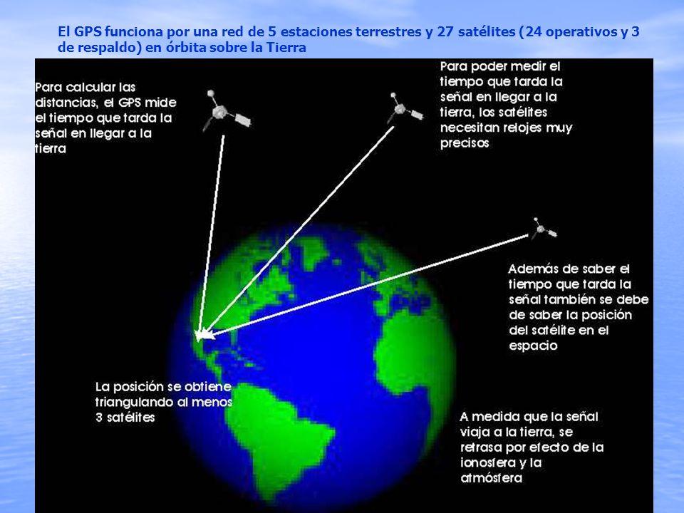 El GPS funciona por una red de 5 estaciones terrestres y 27 satélites (24 operativos y 3 de respaldo) en órbita sobre la Tierra