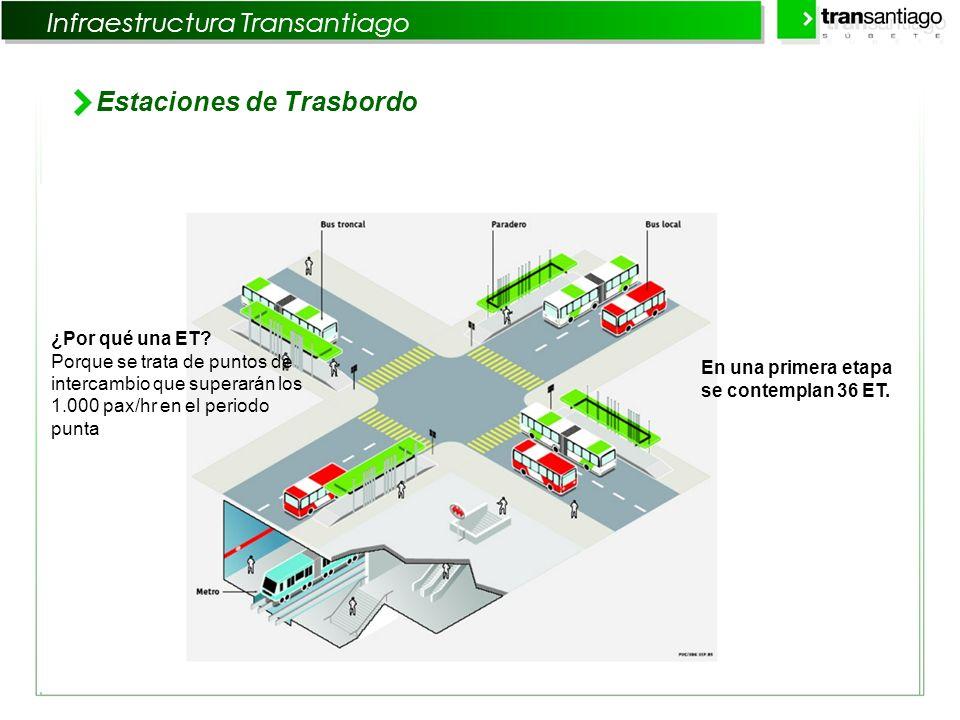 Infraestructura Transantiago Estaciones de Trasbordo ¿Por qué una ET? Porque se trata de puntos de intercambio que superarán los 1.000 pax/hr en el pe