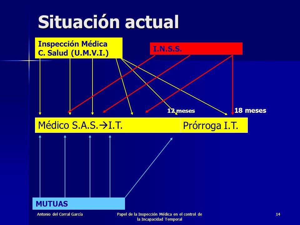 Antonio del Corral GarcíaPapel de la Inspección Médica en el control de la Incapacidad Temporal 14 Médico S.A.S.