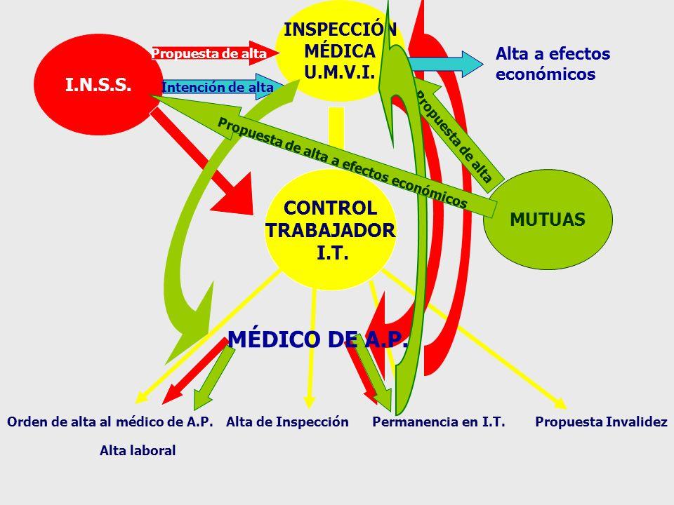 CONTROL TRABAJADOR I.T.INSPECCIÓN MÉDICA U.M.V.I.