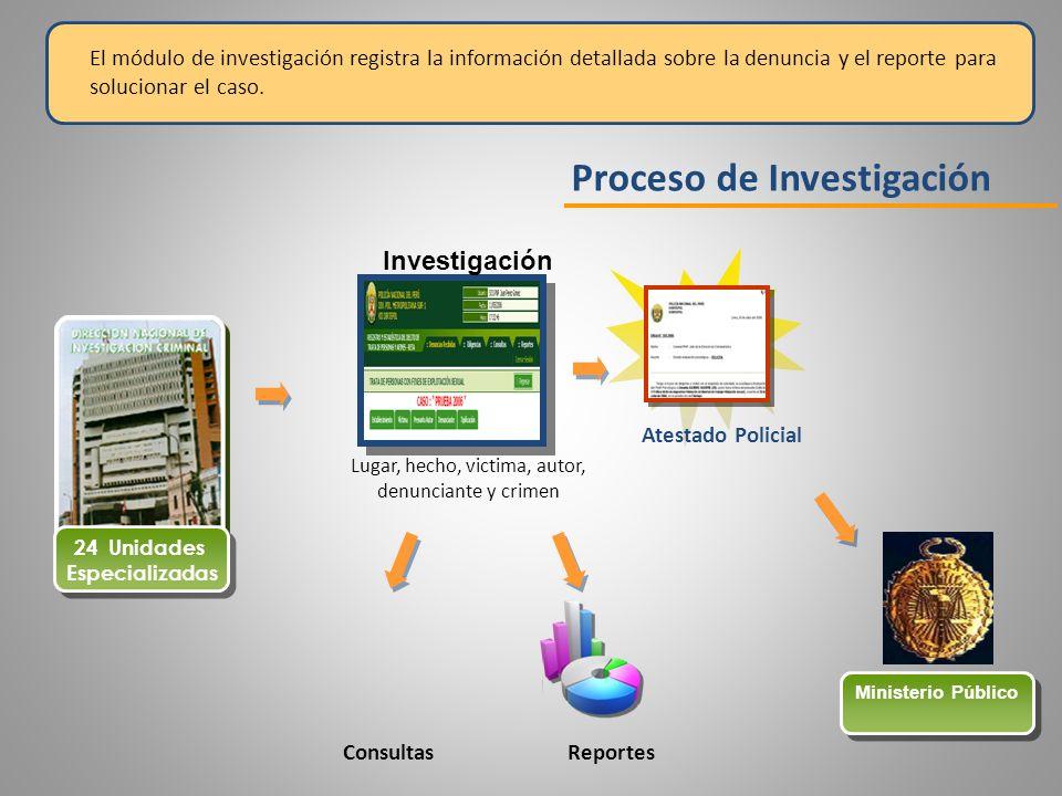 Proceso de Investigación 24 Unidades Especializadas 24 Unidades Especializadas Ministerio Público Lugar, hecho, victima, autor, denunciante y crimen I