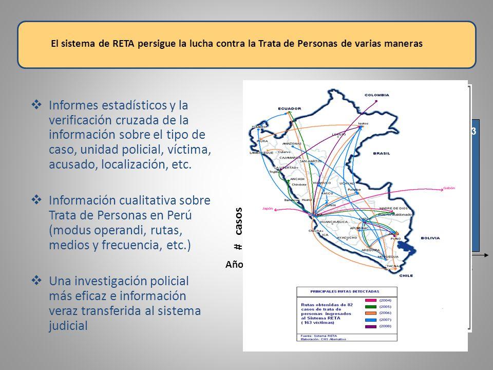# casos Año 200420052006 2007 3 7 20 46 2008 103 Informes estadísticos y la verificación cruzada de la información sobre el tipo de caso, unidad polic