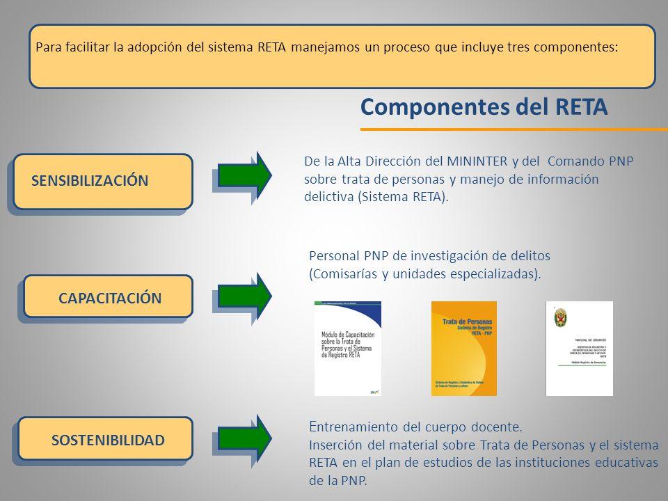Componentes del RETA SENSIBILIZACIÓN CAPACITACIÓN SOSTENIBILIDAD De la Alta Dirección del MININTER y del Comando PNP sobre trata de personas y manejo