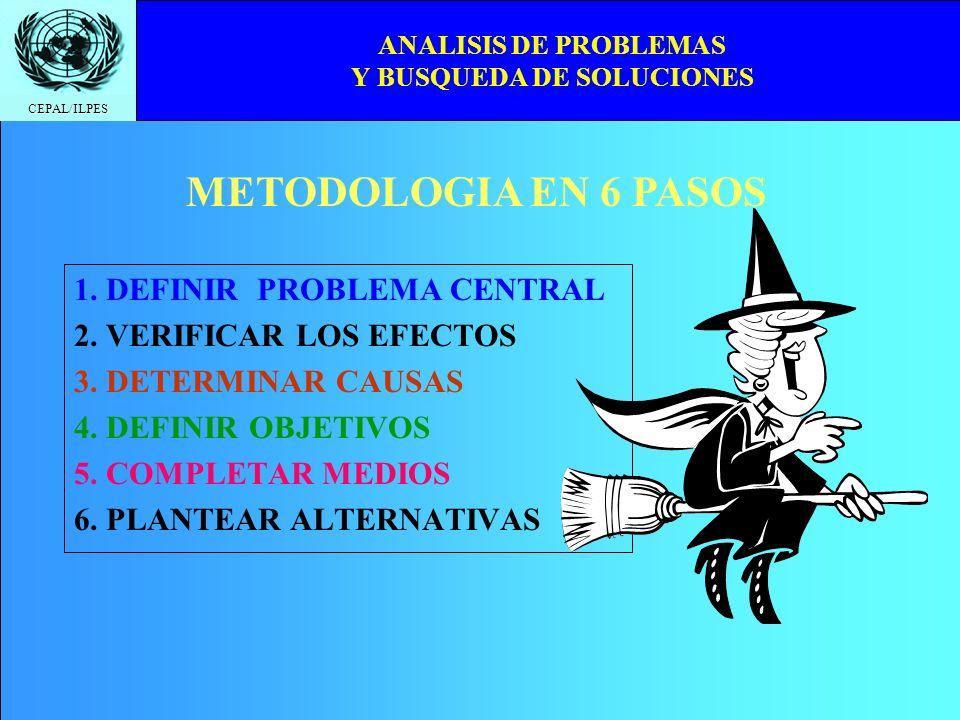 CEPAL/ILPES ANALISIS DE PROBLEMAS Y BUSQUEDA DE SOLUCIONES 1. DEFINIR PROBLEMA CENTRAL 2. VERIFICAR LOS EFECTOS 3. DETERMINAR CAUSAS 4. DEFINIR OBJETI