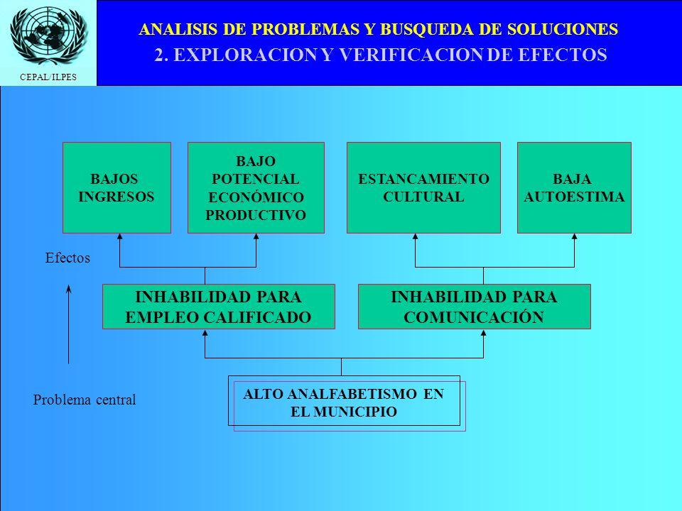 CEPAL/ILPES ANALISIS DE PROBLEMAS Y BUSQUEDA DE SOLUCIONES 2. EXPLORACION Y VERIFICACION DE EFECTOS Problema central ALTO ANALFABETISMO EN EL MUNICIPI