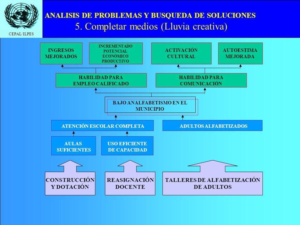 CEPAL/ILPES ANALISIS DE PROBLEMAS Y BUSQUEDA DE SOLUCIONES 5. Completar medios (Lluvia creativa) BAJO ANALFABETISMO EN EL MUNICIPIO HABILIDAD PARA EMP
