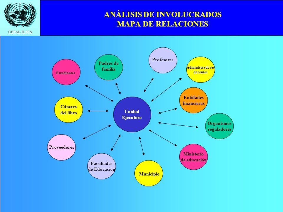 CEPAL/ILPES Unidad Ejecutora Cámara del libro Entidades financieras Organismos reguladores Ministerio de educación Proveedores Administradores docente