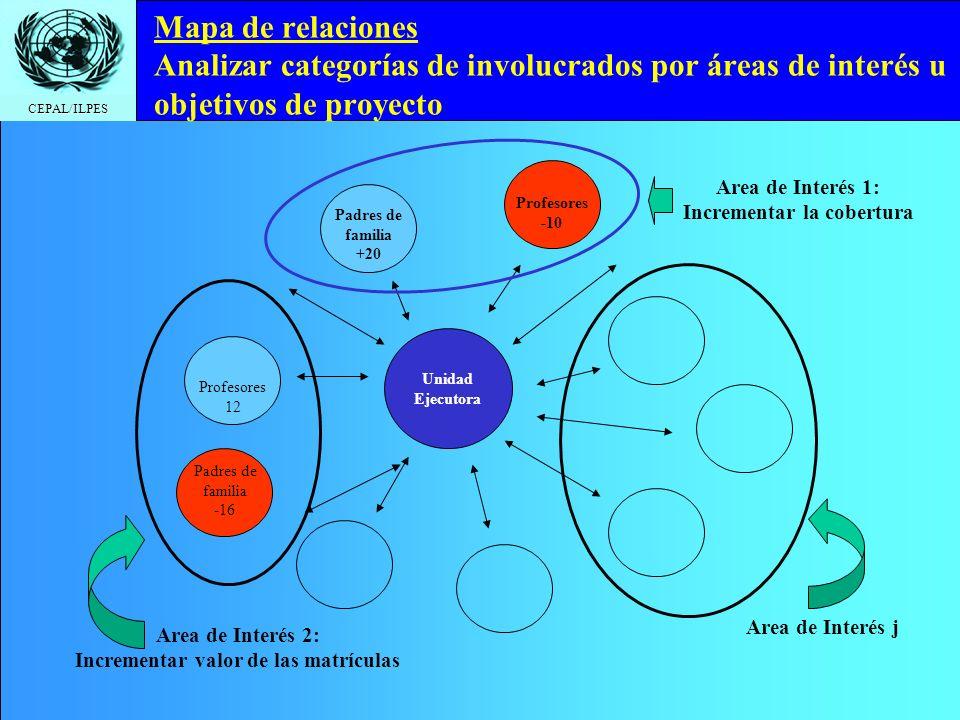 CEPAL/ILPES Unidad Ejecutora Mapa de relaciones Analizar categorías de involucrados por áreas de interés u objetivos de proyecto Profesores -10 Padres