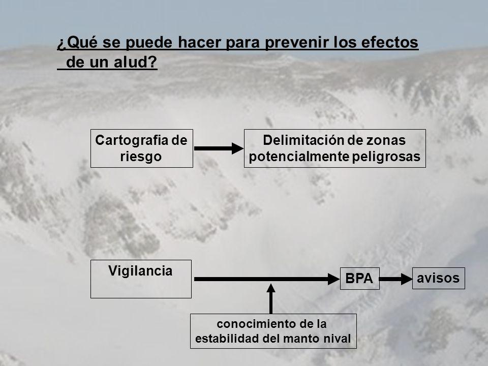 ¿Qué se puede hacer para prevenir los efectos de un alud? Cartografia de riesgo Delimitación de zonas potencialmente peligrosas Vigilancia BPA conocim