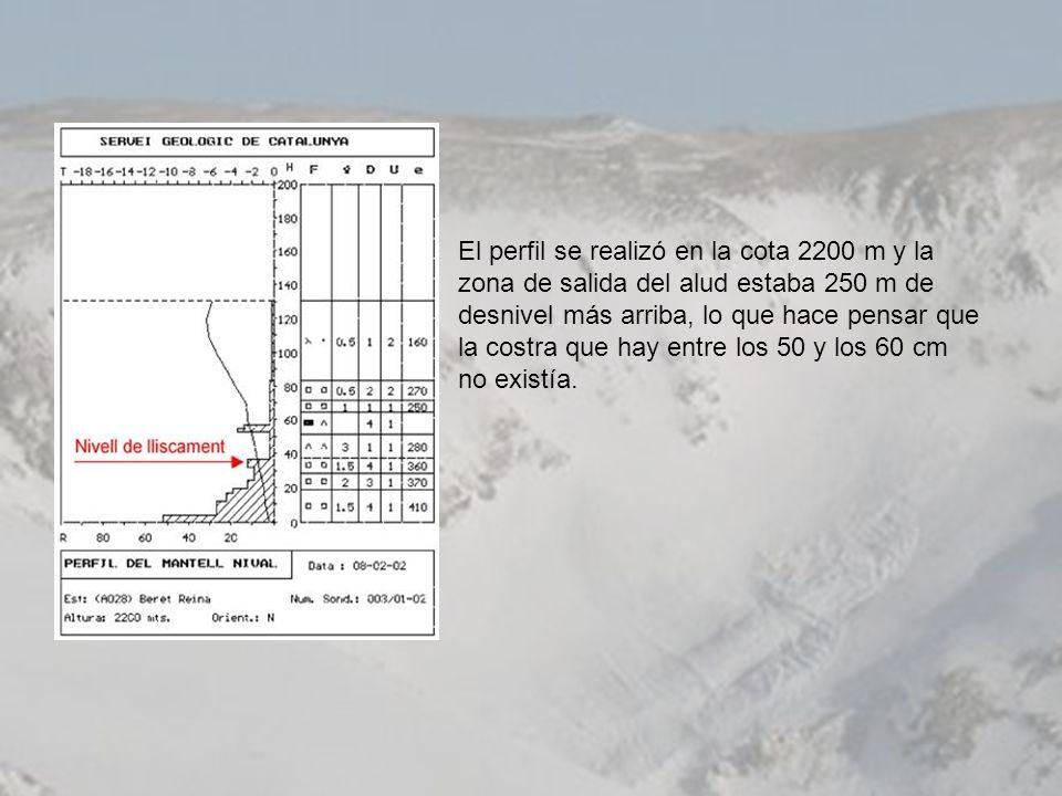 El perfil se realizó en la cota 2200 m y la zona de salida del alud estaba 250 m de desnivel más arriba, lo que hace pensar que la costra que hay entr